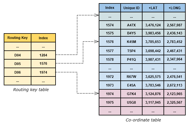 Eircode Mapping Table